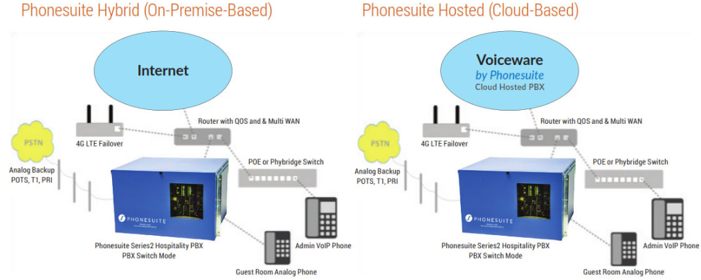 Hospitality onsite Managed VOICE architecture